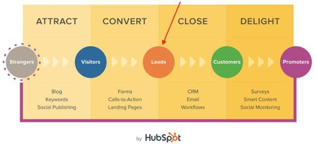 sơ đồ chuyển đổi khách hàng theo hành trình của Hubspot