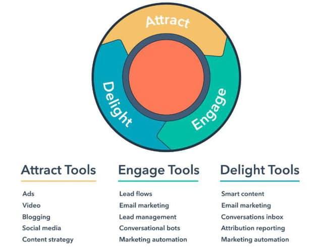 Sơ đồ triển khai Inbound Marketing của Hubspot
