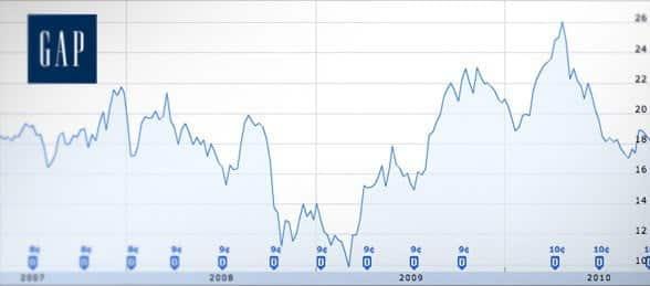 giá trị cổ phiếu của GAP biến động sau khi đổi logo
